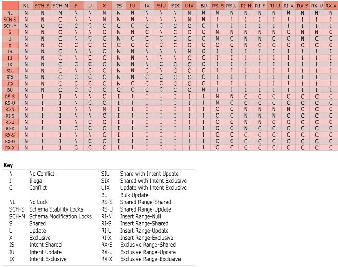 MS SQL Server Lock Compatibility Matrix