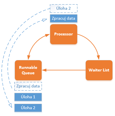 Scheduler Processor